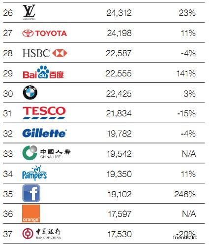 ТОП 100 Самых дорогих брендов в мире