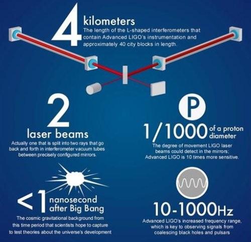 Интерферометр Advanced LIGO готовится к началу нового сезона охоты за гравитационными волнами