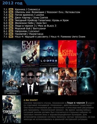 Научная Фантастика - список фильмов по годам 2006-2015